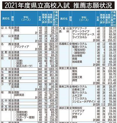 高校 倍率 2021 沖縄