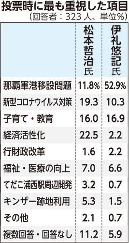 出口調査「軍港問題」を最重視 無党派層の52%「松本氏に投票」<浦添 ...
